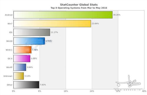 کاربران ایرانی و جهانی بیشتر از چه سیستم عامل هایی استفاده می کنند؟