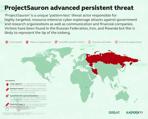 دوشنبه: پروژه سارون؛ برنامه جاسوسی نوین کشورهای غربی/ پشت پرده پروژه سایبری سارون چه کشورهایی قرار دارند؟