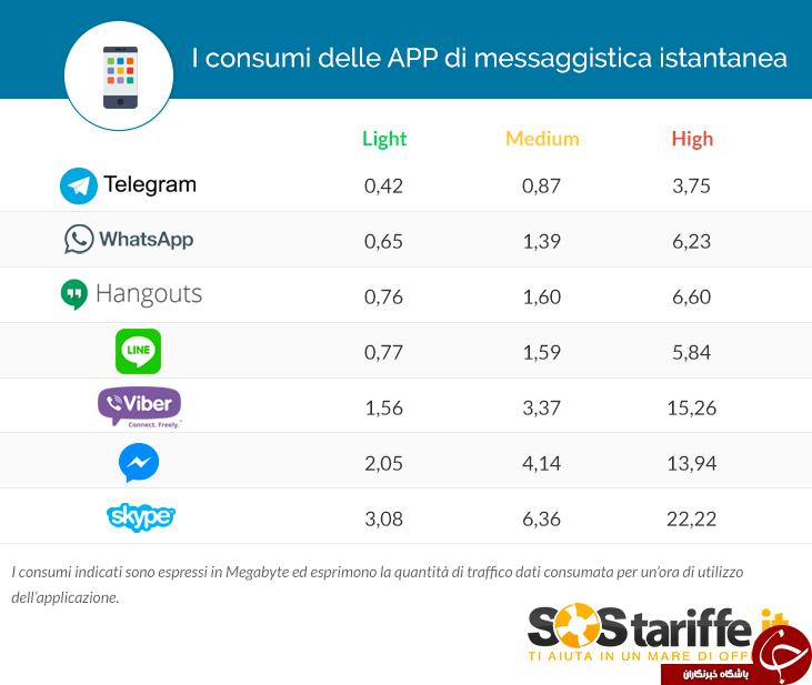 هر پیام رسان چه مقدار از حجم اینترنت را مصرف می کند؟